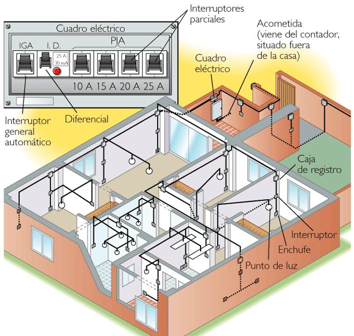 Imagenes de la instalaci n electrica de una vivienda for Antropometria de la vivienda
