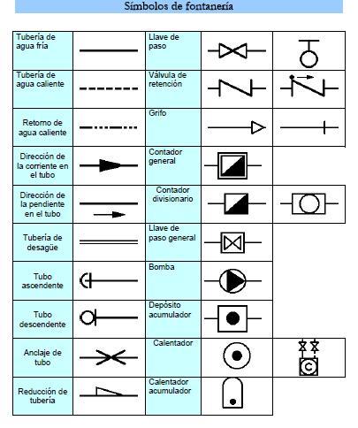 Simbolos de fontaner a tecnoblogsanmartin for La proveedora de fontaneria