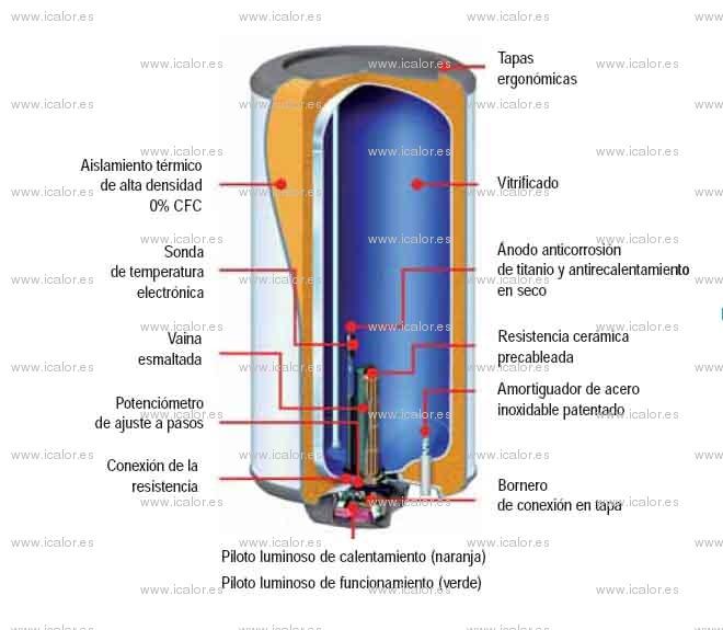 Calentador electrico tarda en calentar agua - Termo electrico de agua ...