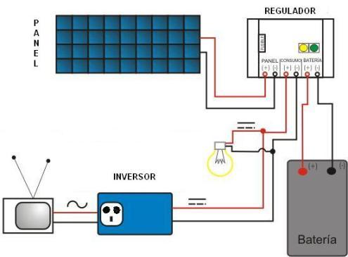 Energ 237 As Renovables Energ 237 A Solar Tecnoblogsanmartin