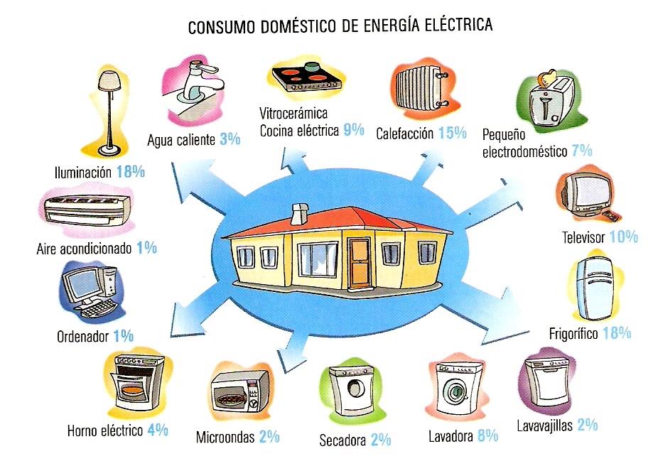 Consumo de energ a el ctrica tecnoblogsanmartin - Aparatos para ahorrar electricidad ...