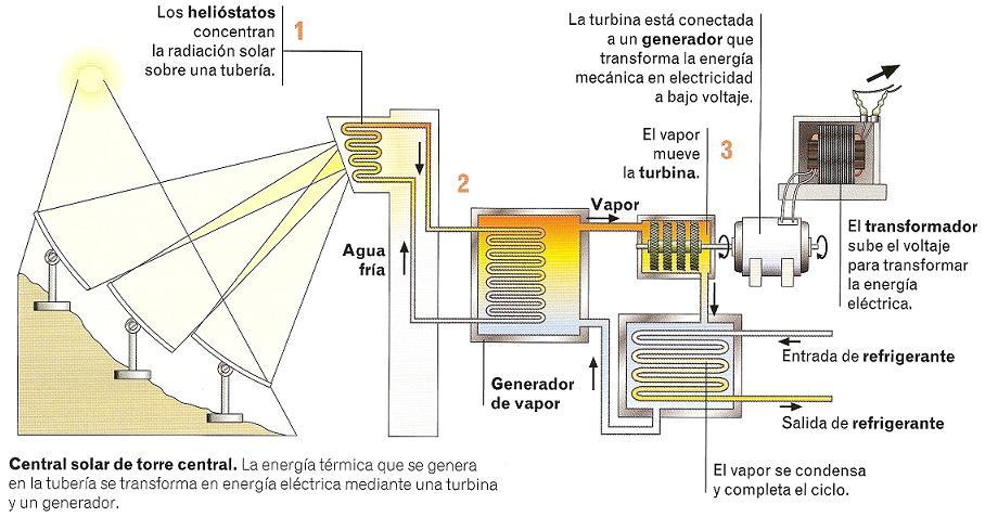 5 1 Energ 237 A Solar Tecnoblogsanmartin P 225 Gina 2